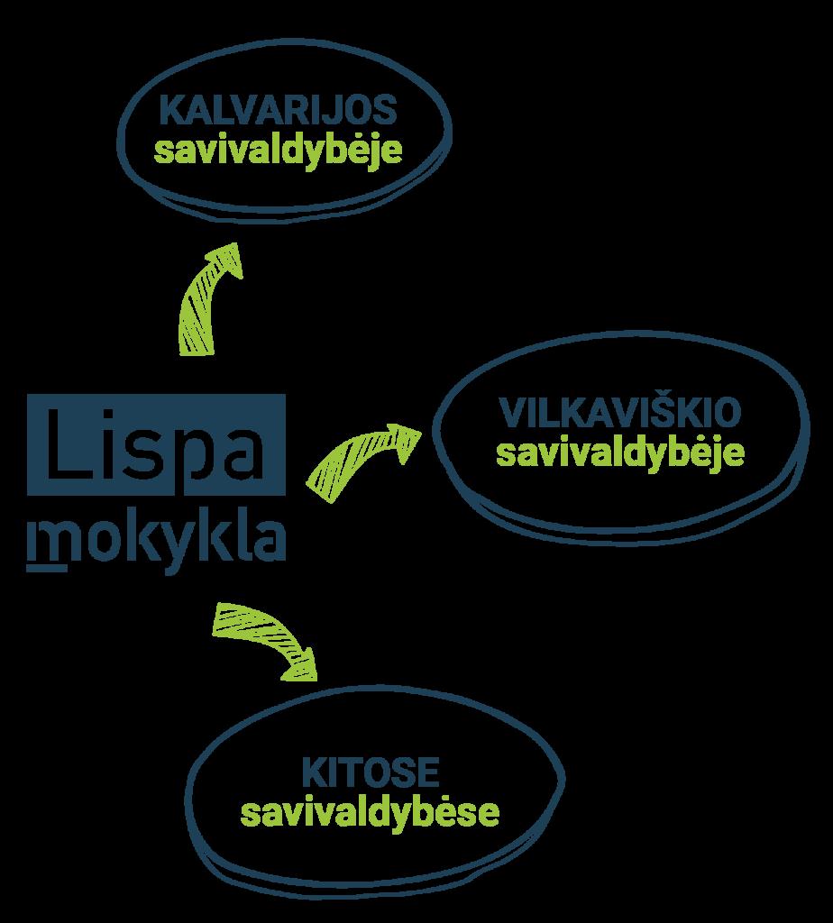 Lispa mokykla Vilkaviškyje, Kalvarijoje ir Marijampolėje